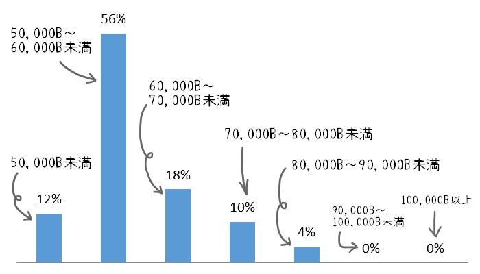 カスタマーサービスの求人に関するグラフ①お給料