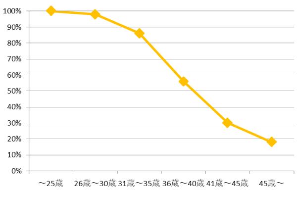 カスタマーサービスの求人に関するグラフ③年齢制限
