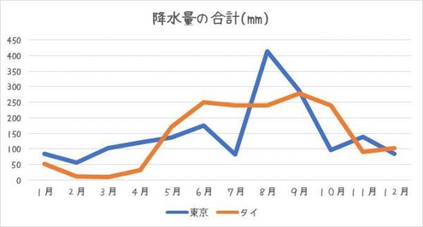 タイと日本の降水量