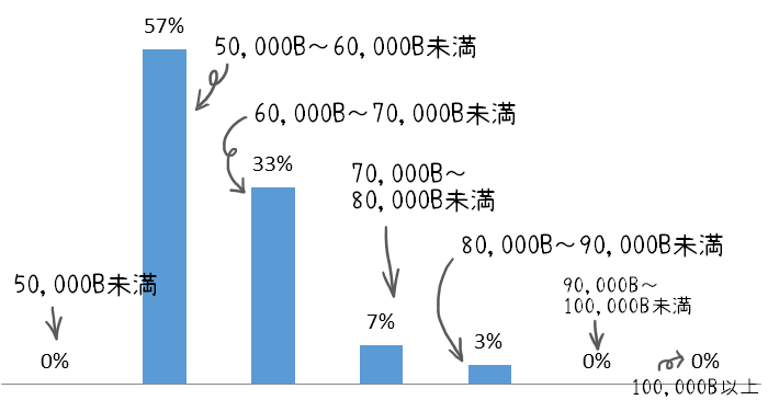 タイの事務職の求人に関するグラフ①