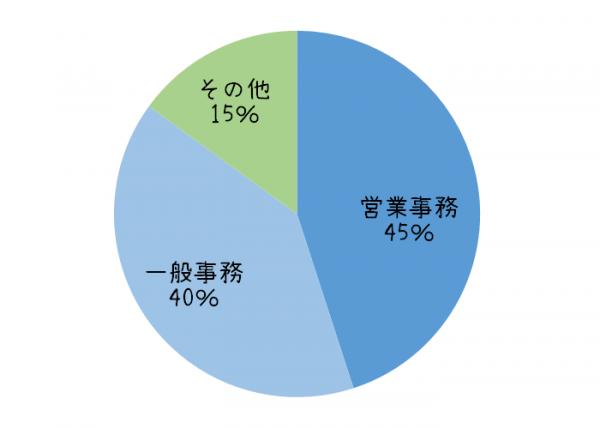 タイの事務職の求人に関するグラフ③仕事内容