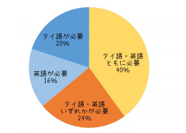 タイの事務職の求人に関するグラフ⑤語学
