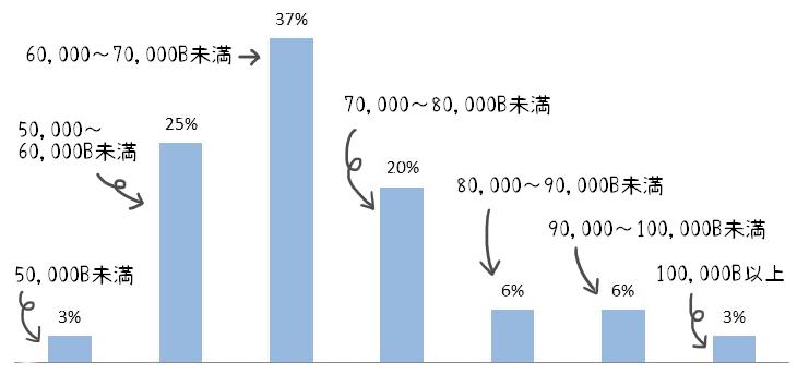 タイの営業職の求人に関するグラフ①お給料