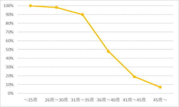 タイの営業職の求人に関するグラフ②