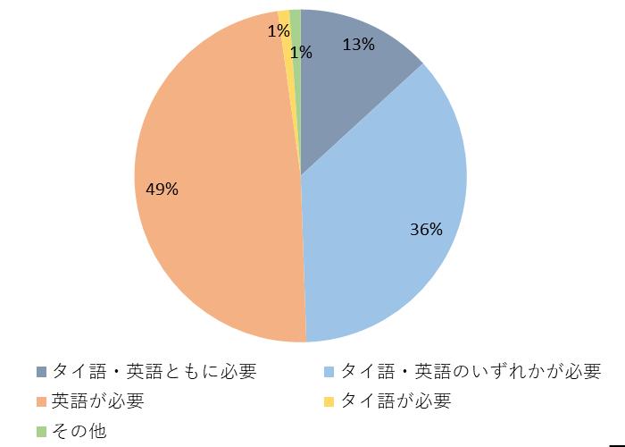 タイの営業職の求人に関するグラフ⑤