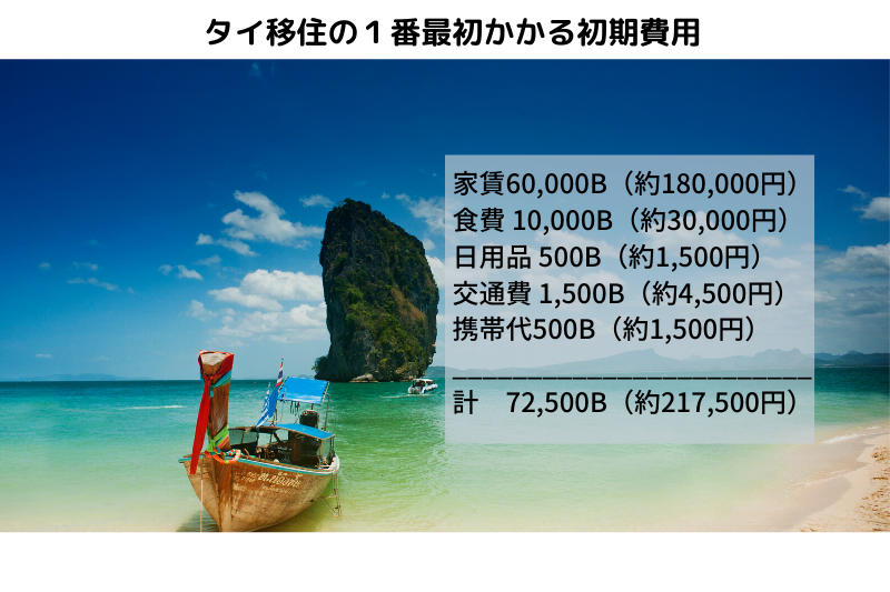 タイ移住の1番最初かかる初期費用