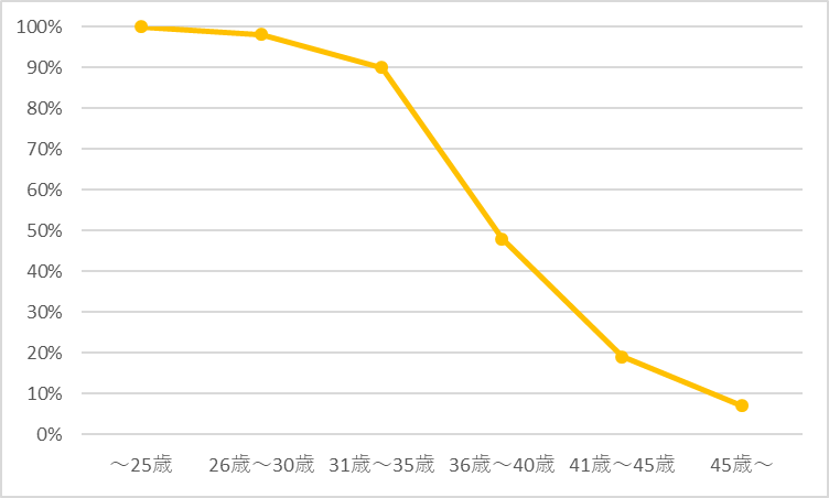 バンコク求人の年齢制限
