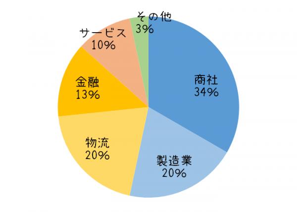 タイの事務職の求人に関するグラフ②業種