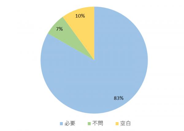 タイの事務職の求人に関するグラフ④語学